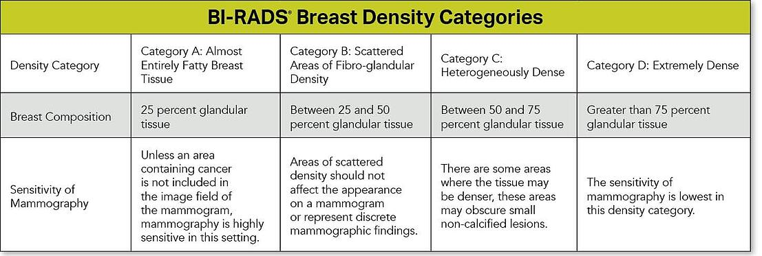 BI-RADS Density Tables jpg