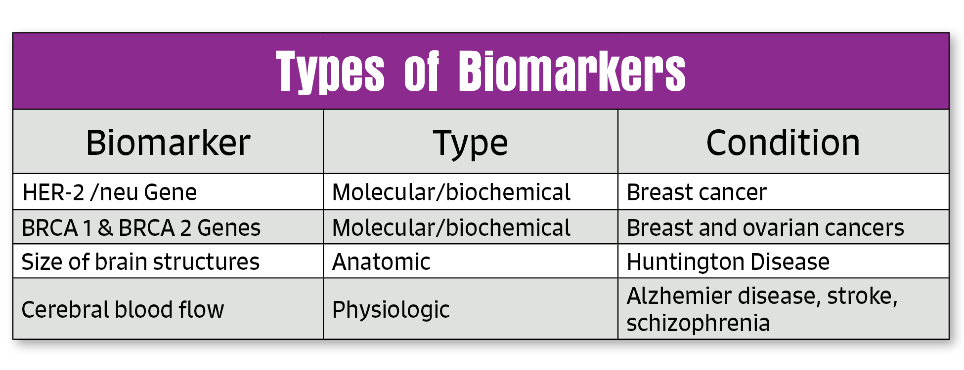 how to detect cancer biomarkers