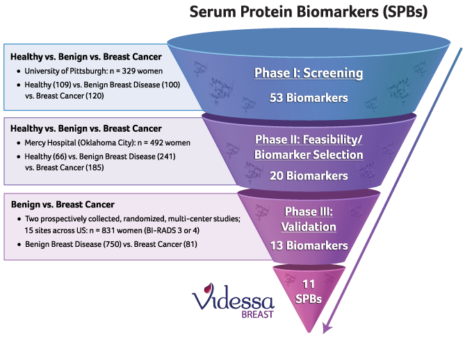 protein-biomarkers-breast-cancer