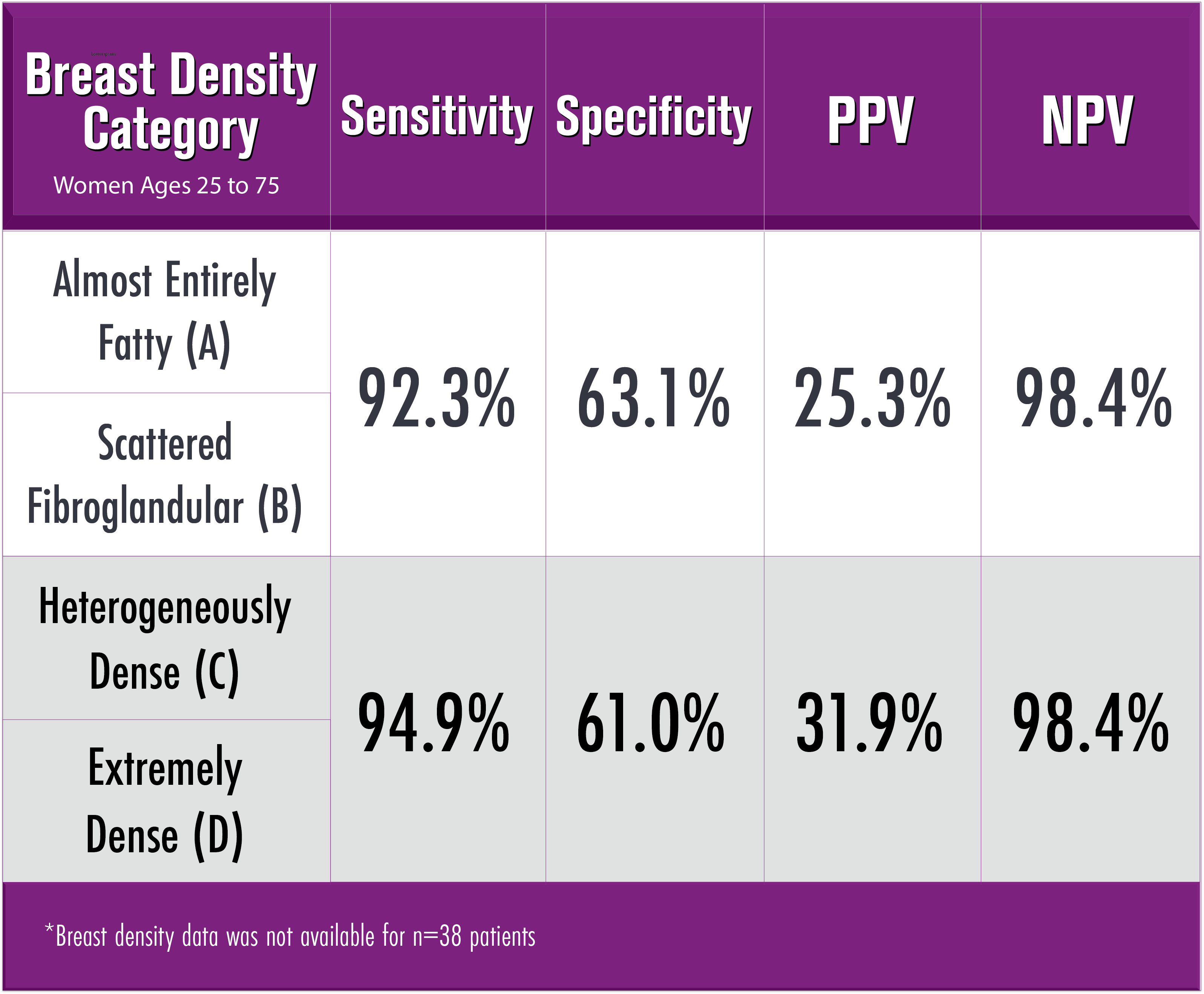 performance characteristics of videssa breast in dense breasts