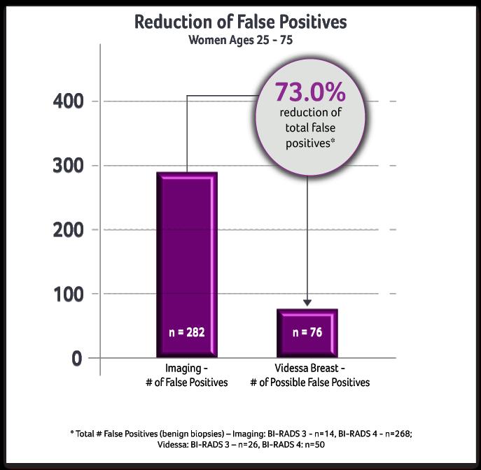 reduction in false positive biopsies