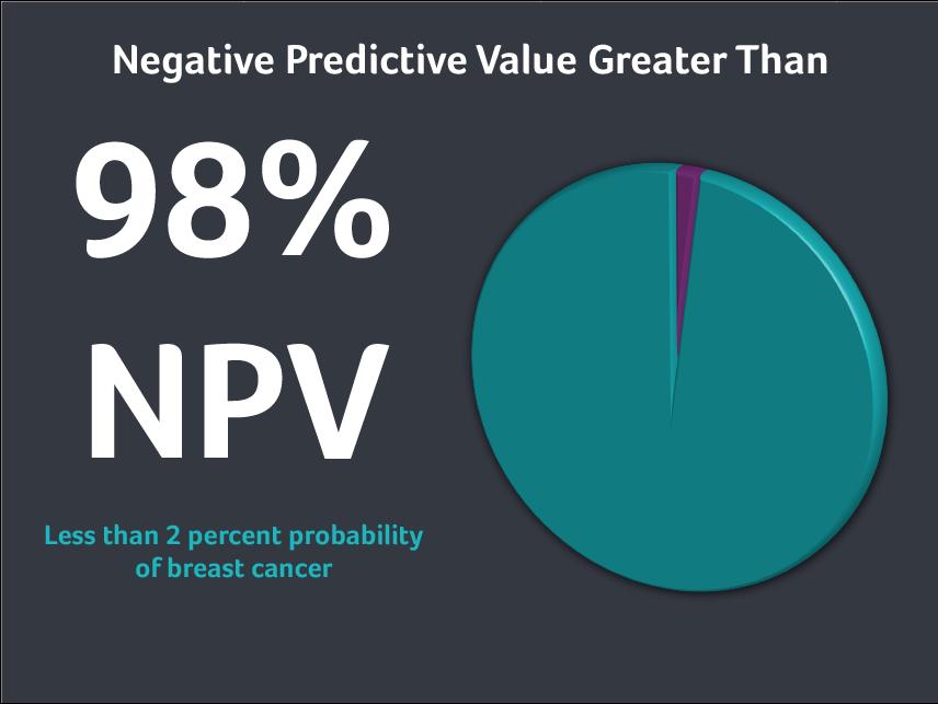 Negative Predictive Value for Breast Cancer Detection